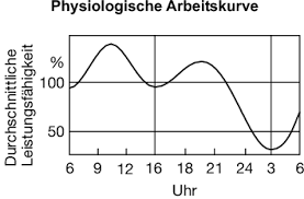Physiologische Arbeitskurve